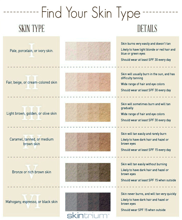Find Your True Skin Tone Type Style Figure